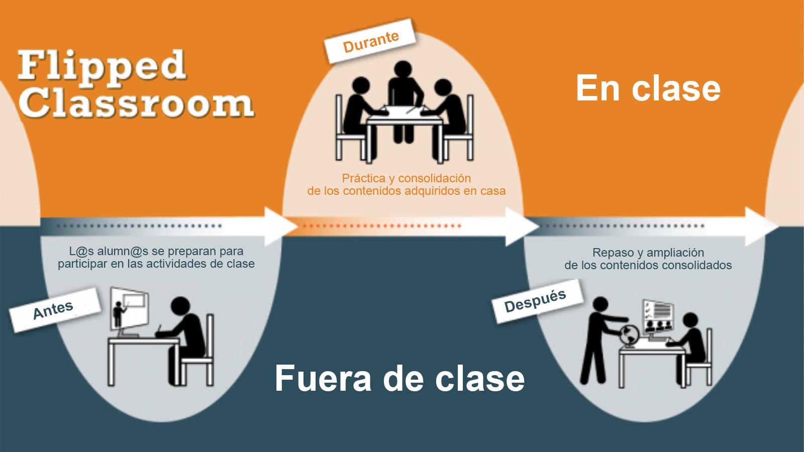 Flipped Classroom y Gamificación